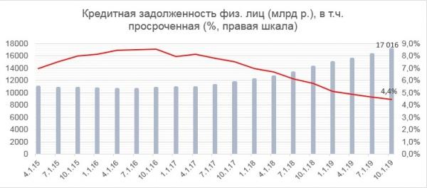 уровень закредитованности россиян, кредитная задолженность, 2019|Фото: ОНФ